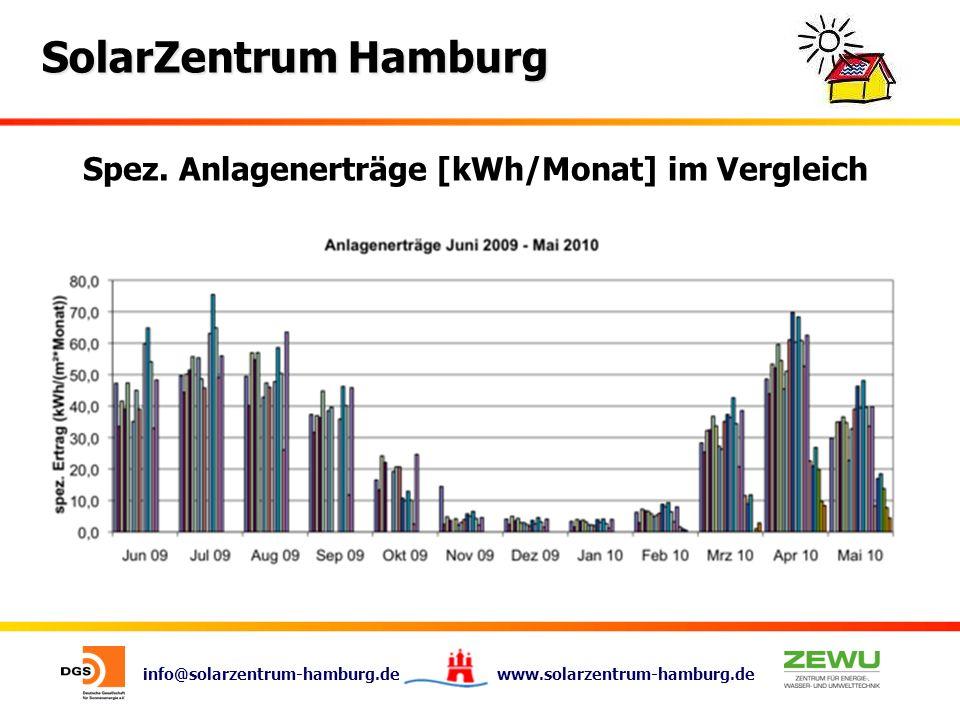Spez. Anlagenerträge [kWh/Monat] im Vergleich